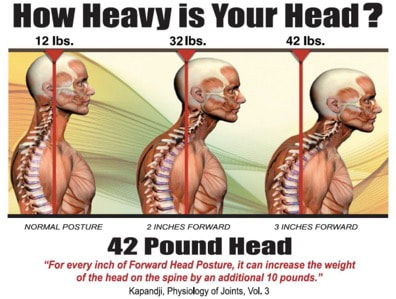 how your head can feel heavy, especially after craniocervical instability surgery